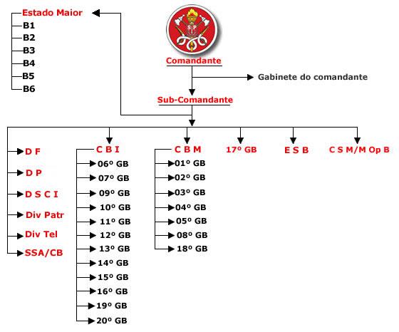 http://www.ccb.polmil.sp.gov.br/menu_cbbombeiros/organizacao/organograma_.jpg